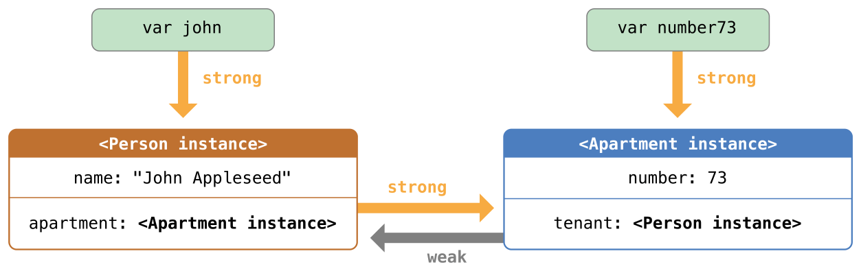 image of Automatic_Reference_Counting_4.png