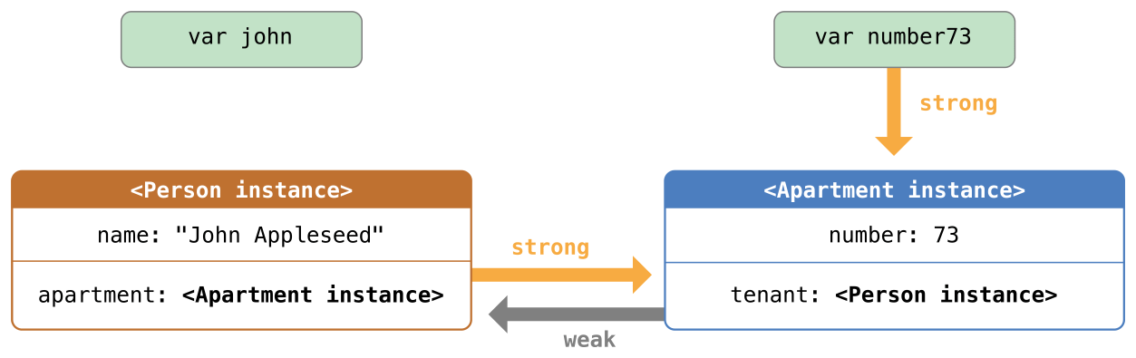image of Automatic_Reference_Counting_5.png