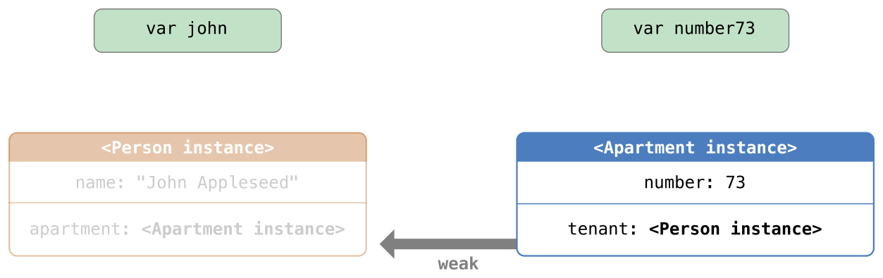 image of Automatic_Reference_Counting_6.png