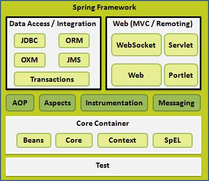 Spring 体系结构