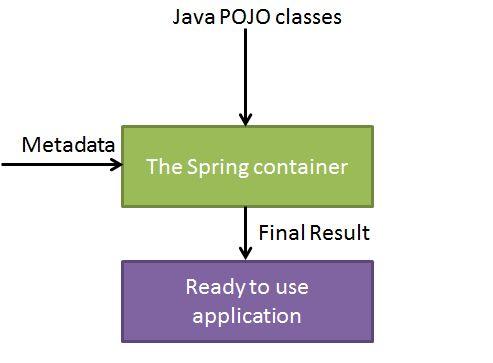 Spring IoC 容器