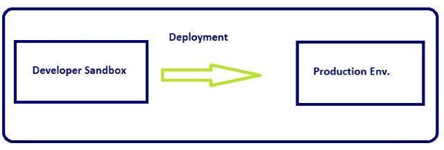 Developer Edition