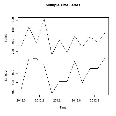 结合时间序列,使用R