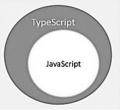 TypeScript图