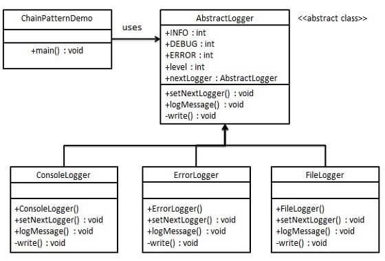 责任链模式的 UML 图