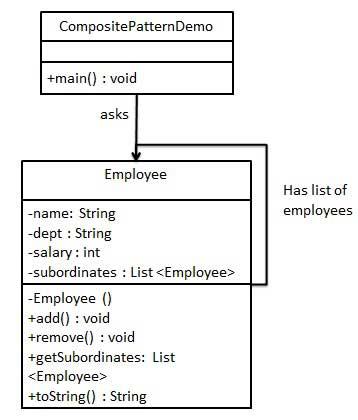 组合模式的 UML 图