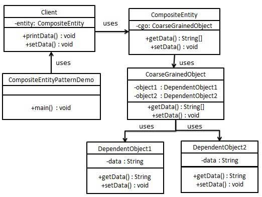 组合实体模式的 UML 图
