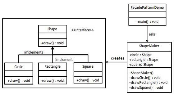 外观模式的 UML 图