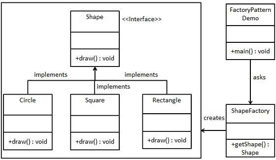 工厂模式的 UML 图