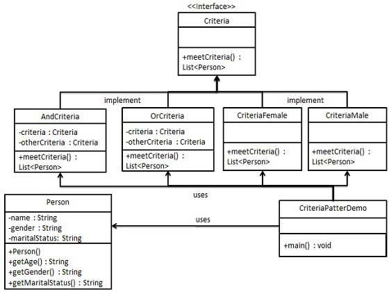 过滤器模式的 UML 图