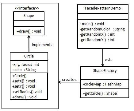享元模式的 UML 图