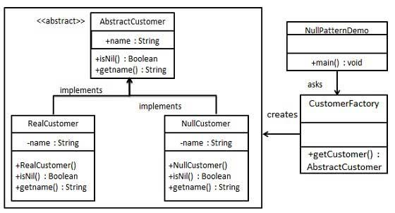 空对象模式的 UML 图