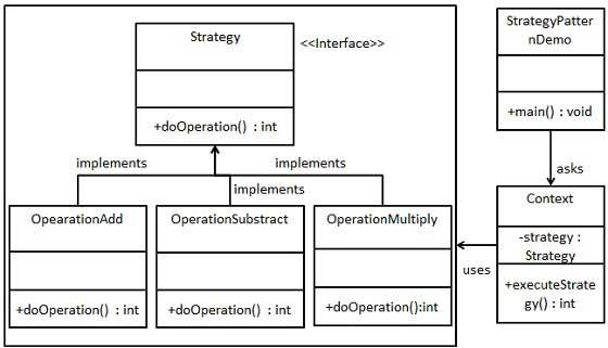 策略模式的 UML 图