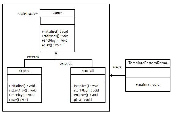 模板模式的 UML 图